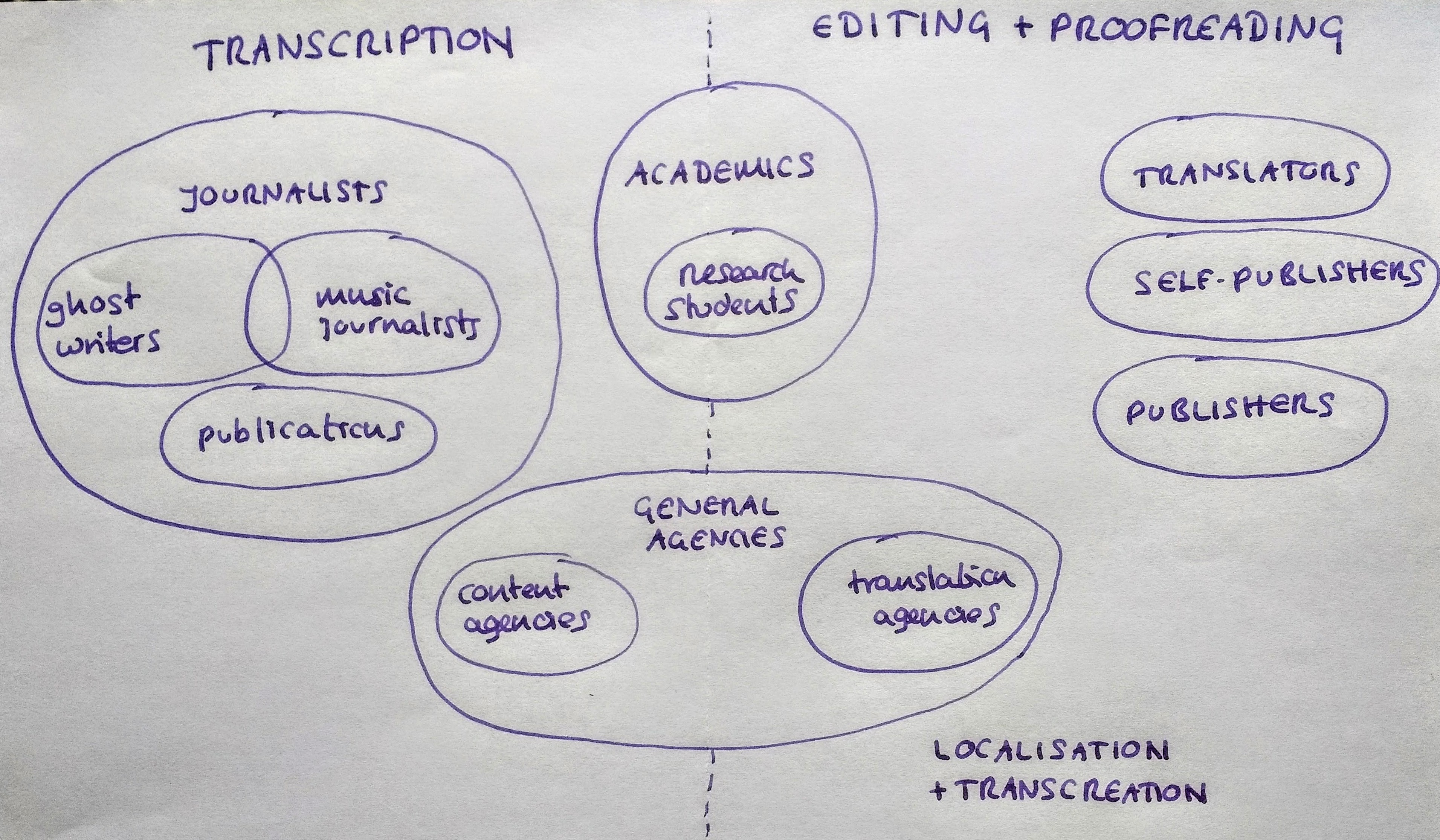 Copyediting libroediting proofreading editing transcription libroediting services venn diagram fandeluxe Images