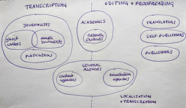 Libroediting services venn diagram